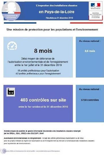 Principaux chiffres des installations classées par la DREAL