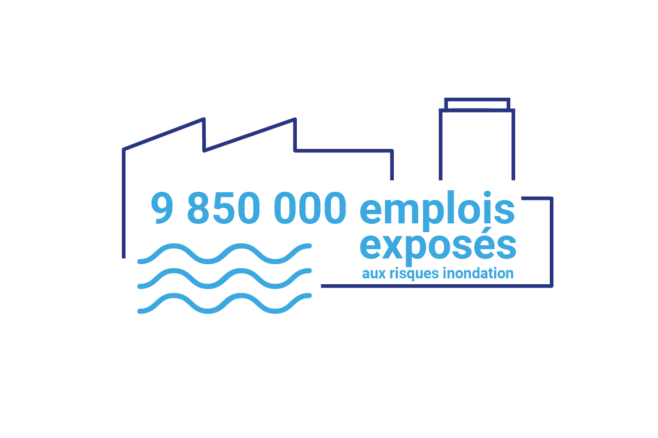 9850000 emplois exposés aux risque inondation